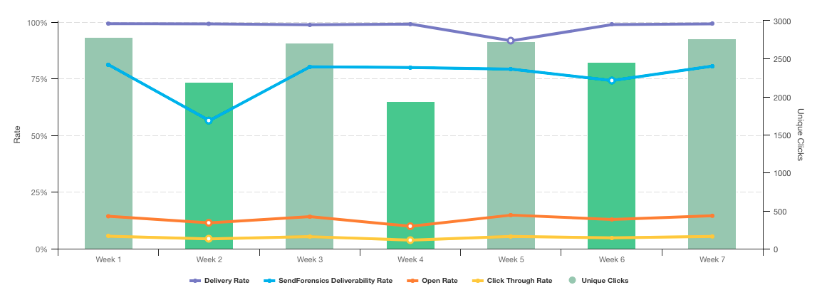 With Deliverability Metric