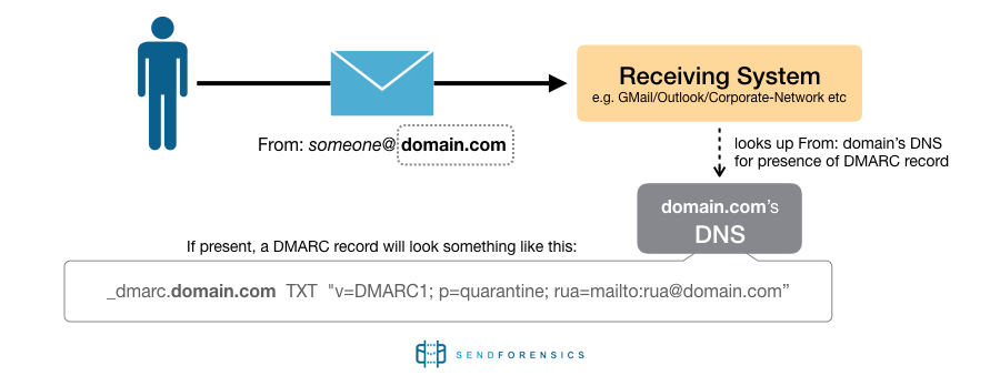 About DMARC fig.2