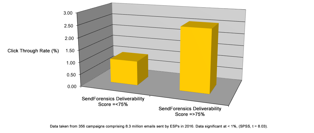 CTR vs Deliverability 3